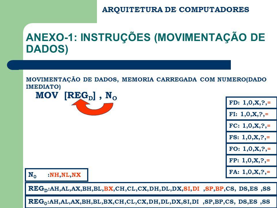 ARQUITETURA DE COMPUTADORES ANEXO-1: INSTRUÇÕES (MOVIMENTAÇÃO DE DADOS) MOVIMENTAÇÃO DE DADOS, MEMORIA CARREGADA COM NUMERO(DADO IMEDIATO) MOV [REG D ], N O REG 0 :AH,AL,AX,BH,BL,BX,CH,CL,CX,DH,DL,DX,SI,DI,SP,BP,CS, DS,ES,SS FC: 1,0,X,?,= FS: 1,0,X,?,= FA: 1,0,X,?,= FD: 1,0,X,?,= FI: 1,0,X,?,= REG D :AH,AL,AX,BH,BL,BX,CH,CL,CX,DH,DL,DX,SI,DI,SP,BP,CS, DS,ES,SS FP: 1,0,X,?,= FO: 1,0,X,?,= N 0 :NH,NL,NX