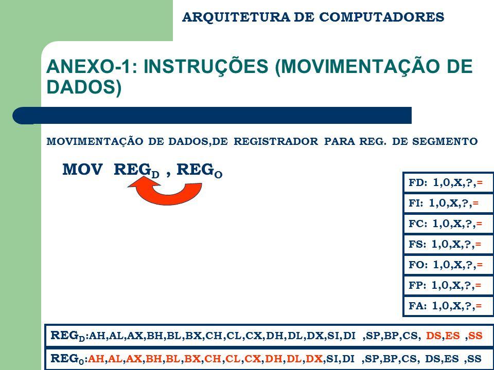 ARQUITETURA DE COMPUTADORES ANEXO-1: INSTRUÇÕES (MOVIMENTAÇÃO DE DADOS) MOVIMENTAÇÃO DE DADOS,DE REGISTRADOR PARA REG. DE SEGMENTO MOV REG D, REG O RE