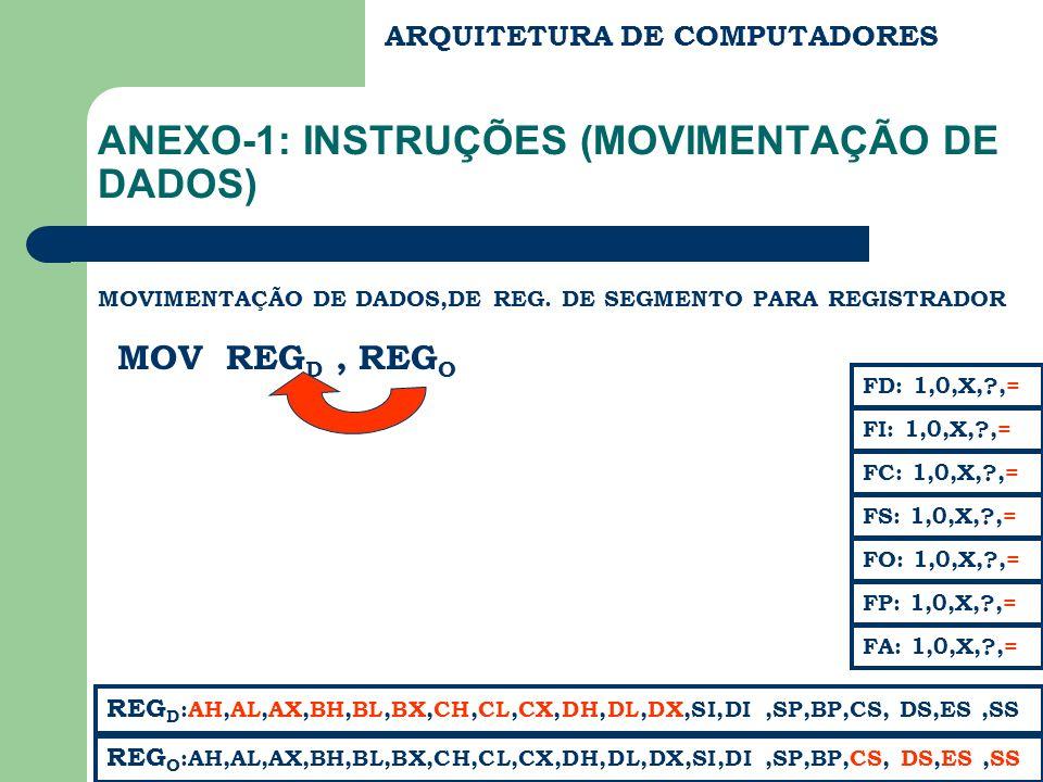 ARQUITETURA DE COMPUTADORES ANEXO-1: INSTRUÇÕES (MOVIMENTAÇÃO DE DADOS) MOVIMENTAÇÃO DE DADOS,DE REG. DE SEGMENTO PARA REGISTRADOR MOV REG D, REG O FC