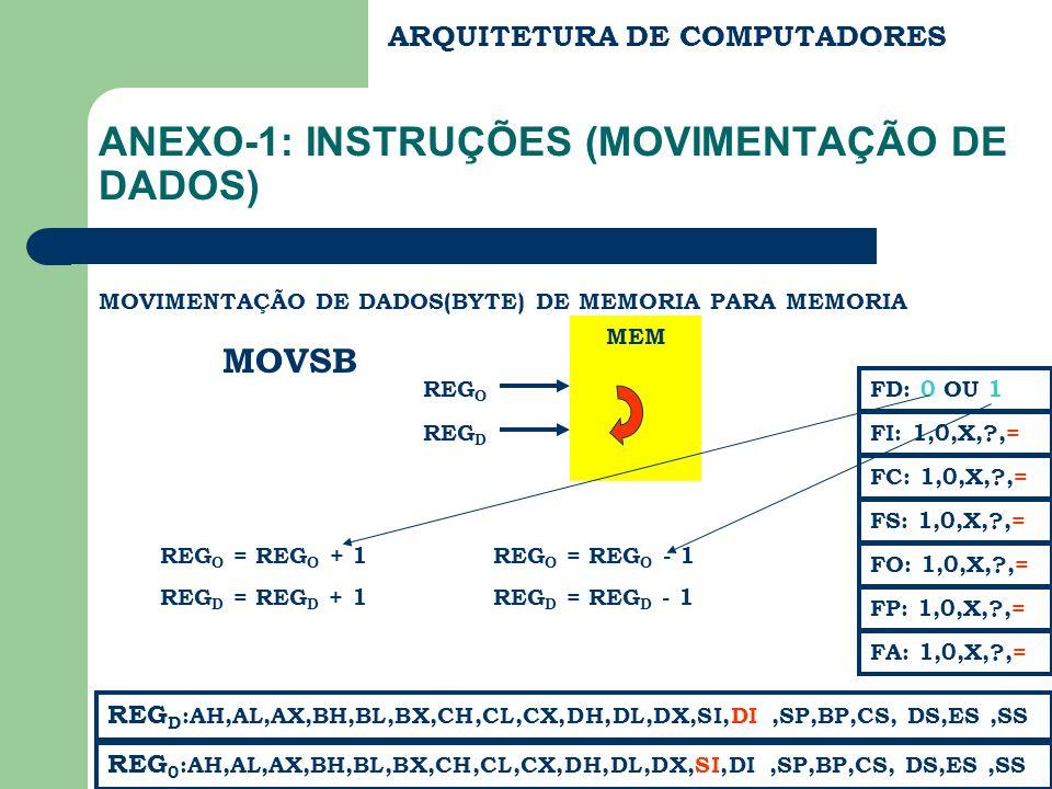 MEM ARQUITETURA DE COMPUTADORES ANEXO-1: INSTRUÇÕES (MOVIMENTAÇÃO DE DADOS) MOVIMENTAÇÃO DE DADOS(BYTE) DE MEMORIA PARA MEMORIA MOVSB REG D :AH,AL,AX,BH,BL,BX,CH,CL,CX,DH,DL,DX,SI,DI,SP,BP,CS, DS,ES,SS FC: 1,0,X,?,= FS: 1,0,X,?,= FA: 1,0,X,?,= FD: 0 OU 1 FI: 1,0,X,?,= REG 0 :AH,AL,AX,BH,BL,BX,CH,CL,CX,DH,DL,DX,SI,DI,SP,BP,CS, DS,ES,SS FP: 1,0,X,?,= FO: 1,0,X,?,= REG O REG D REG O = REG O + 1 REG D = REG D + 1 REG O = REG O - 1 REG D = REG D - 1