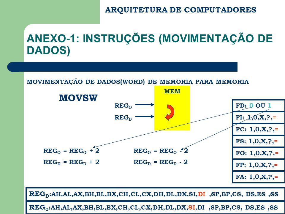 MEM ARQUITETURA DE COMPUTADORES ANEXO-1: INSTRUÇÕES (MOVIMENTAÇÃO DE DADOS) MOVIMENTAÇÃO DE DADOS(WORD) DE MEMORIA PARA MEMORIA MOVSW REG D :AH,AL,AX,BH,BL,BX,CH,CL,CX,DH,DL,DX,SI,DI,SP,BP,CS, DS,ES,SS FC: 1,0,X,?,= FS: 1,0,X,?,= FA: 1,0,X,?,= FD: 0 OU 1 FI: 1,0,X,?,= REG 0 :AH,AL,AX,BH,BL,BX,CH,CL,CX,DH,DL,DX,SI,DI,SP,BP,CS, DS,ES,SS FP: 1,0,X,?,= FO: 1,0,X,?,= REG O REG D REG O = REG O + 2 REG D = REG D + 2 REG O = REG O - 2 REG D = REG D - 2