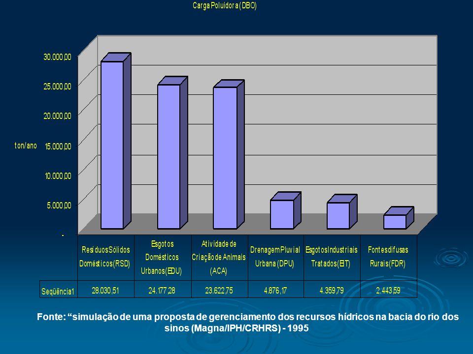 Fonte: simulação de uma proposta de gerenciamento dos recursos hídricos na bacia do rio dos sinos (Magna/IPH/CRHRS) - 1995
