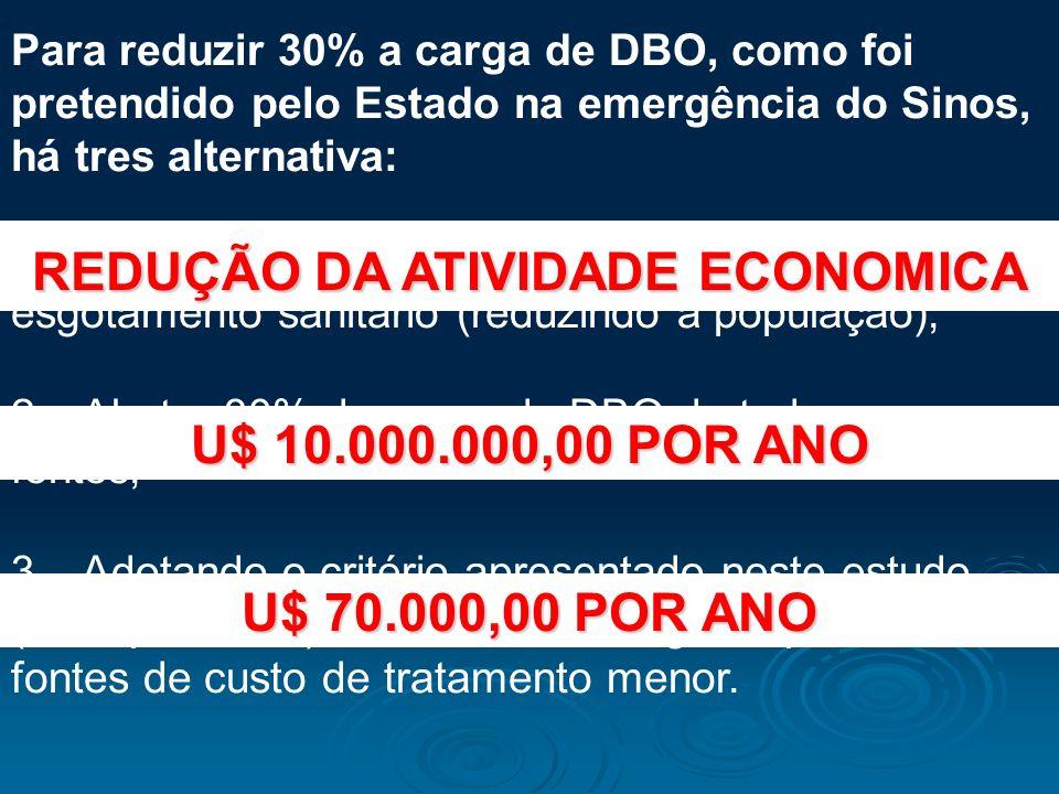 Para reduzir 30% a carga de DBO, como foi pretendido pelo Estado na emergência do Sinos, há tres alternativa: 1 – Reduzir 30% as atividades que poluem