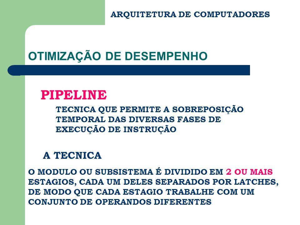 ARQUITETURA DE COMPUTADORES PIPELINE NOS MODULOS FUNCIONAIS X4 Y4 X3 Y3 X2 Y2 X1 Y1 RARA LD A CLK RBRB LD B CLK MODULO FUNCIONAL (REALIZA OPERAÇÕES ARITMETICAS E LOGICAS) Δ ATRASO DO MODULO LD C CLK TEMPO GASTO COM OS 4 PARES DE OPERANDOS: 4 Δ SEM PIPELINE RCRC