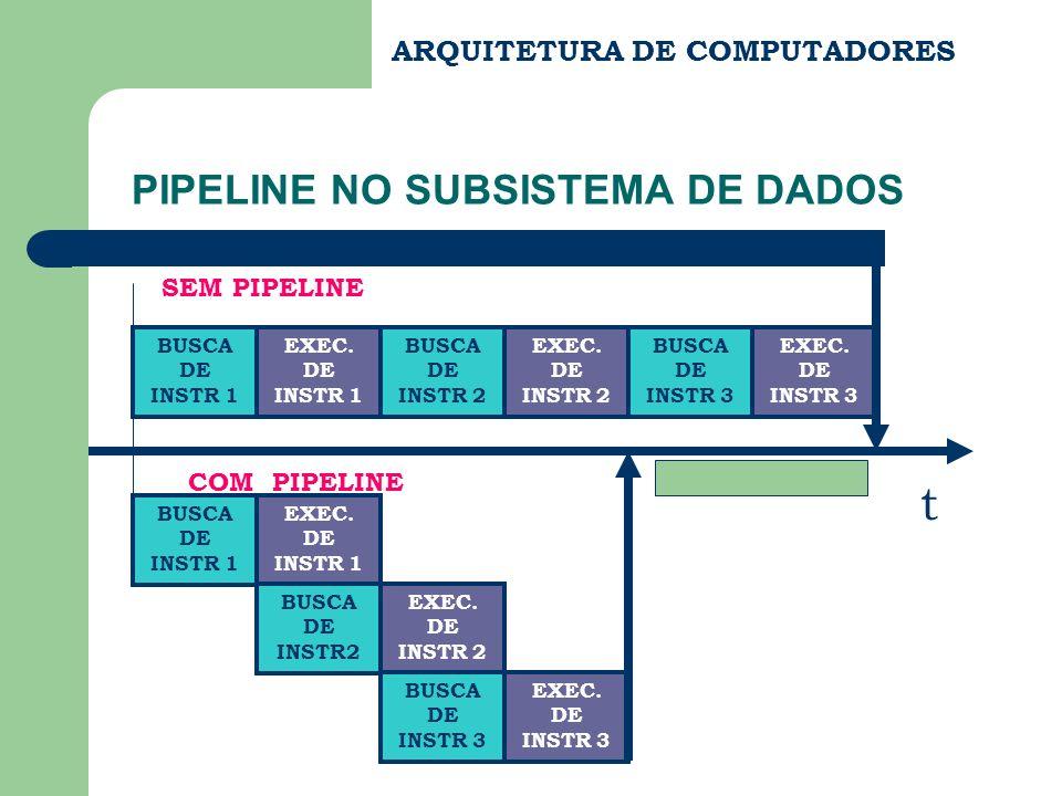 PIPELINE NO SUBSISTEMA DE DADOS ARQUITETURA DE COMPUTADORES SEM PIPELINE BUSCA DE INSTR 1 EXEC. DE INSTR 1 BUSCA DE INSTR 2 EXEC. DE INSTR 2 BUSCA DE