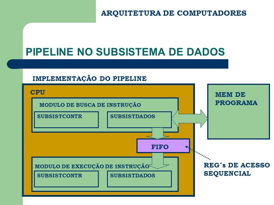 ARQUITETURA DE COMPUTADORES PIPELINE NO SUBSISTEMA DE DADOS IMPLEMENTAÇÃO DO PIPELINE CPU MODULO DE BUSCA DE INSTRUÇÃO SUBSISTCONTRSUBSISTDADOS MODULO