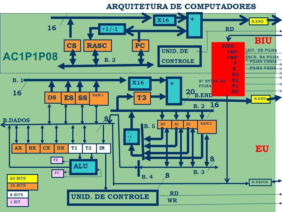 ARQUITETURA DE COMPUTADORES DS ES BX FC B.END B.DADOS R.END R.DADOS RD WR 20 8 BITS 16 BITS + X16 SS RASC1 T3 =, +1, -1 SPSIDI RASC2 CXDXT1T2IRAX ALU