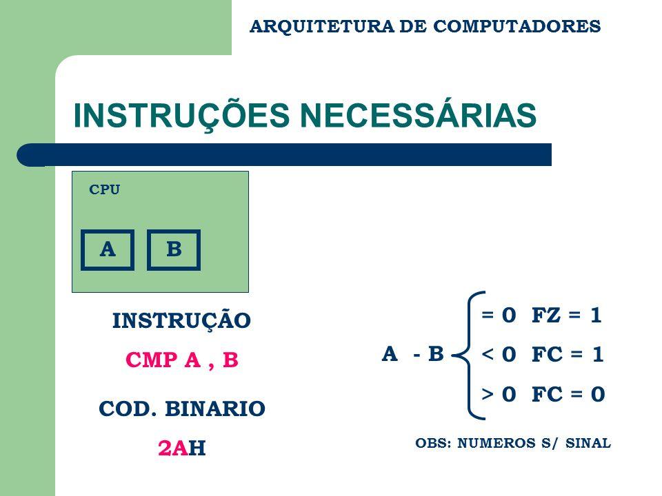 ARQUITETURA DE COMPUTADORES INSTRUÇÕES NECESSÁRIAS A INSTRUÇÃO CMP A, B COD. BINARIO 2AH CPU B A - B = 0 FZ = 1 < 0 FC = 1 > 0 FC = 0 OBS: NUMEROS S/