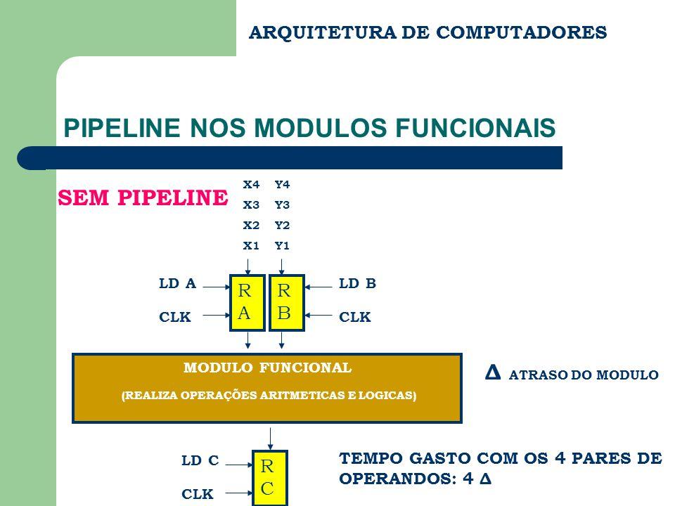 ARQUITETURA DE COMPUTADORES PIPELINE NOS MODULOS FUNCIONAIS X3 Y3 X1 Y1 RARA LD A CLK RBRB LD B CLK MODULO FUNCIONAL RCRC LD C CLK TEMPO GASTO COM OS 4 PARES DE OPERANDOS: 2 Δ COM PARALELISMO X4 Y4 X2 Y2 RCRC LD C CLK RDRD LD D CLK RERE LD E CLK MODULO FUNCIONAL