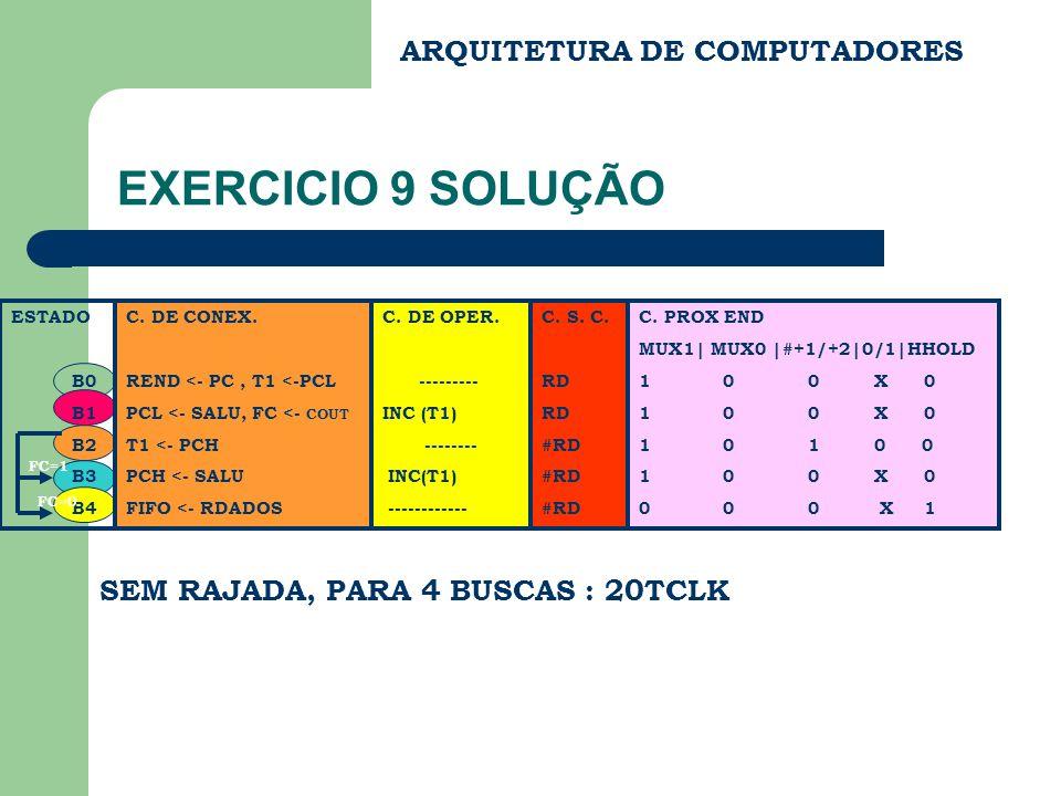 C. PROX END MUX1| MUX0 |#+1/+2|0/1|HHOLD 1 0 0 X 0 1 0 1 0 0 1 0 0 X 0 0 0 0 X 1 ARQUITETURA DE COMPUTADORES EXERCICIO 9 SOLUÇÃO C. DE CONEX. REND <-