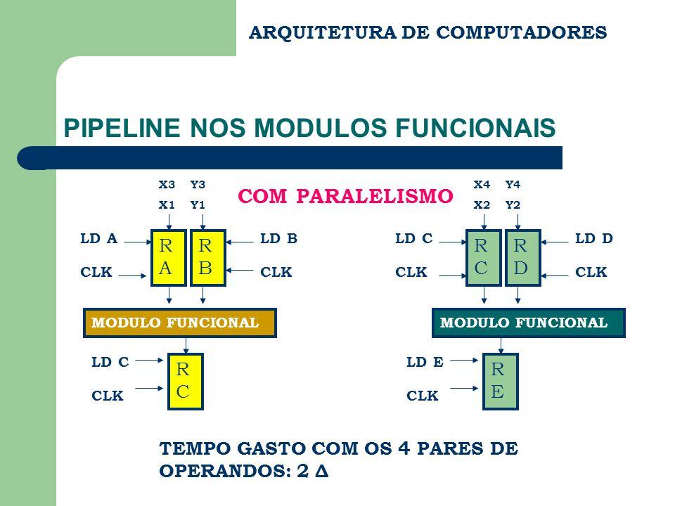 ARQUITETURA DE COMPUTADORES PIPELINE NOS MODULOS FUNCIONAIS X4 Y4 X3 Y3 X2 Y2 X1 Y1 RARA LD A CLK RBRB LD B CLK MODULO FUNCIONAL Δ/2 RCRC LD C CLK TEMPO GASTO COM OS 4 PARES DE OPERANDOS: 2,5 Δ COM PIPELINE Δ/2 t 1 2 3 4 REG´s
