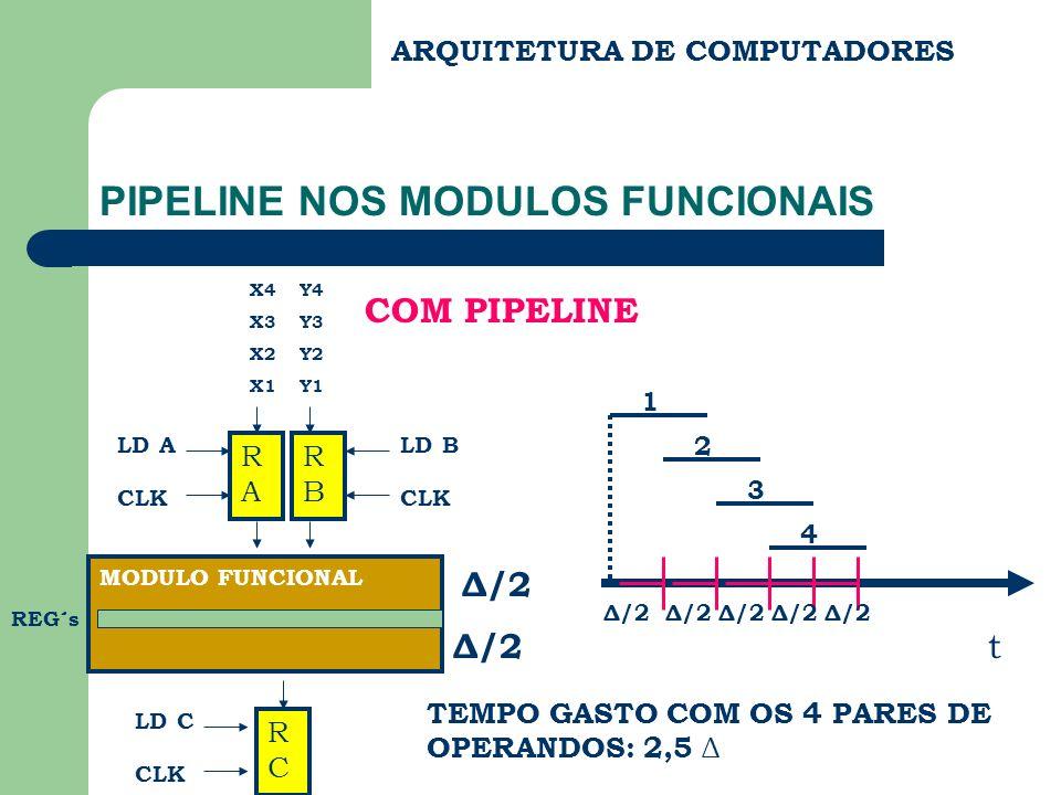 ARQUITETURA DE COMPUTADORES PIPELINE NOS MODULOS FUNCIONAIS X4 Y4 X3 Y3 X2 Y2 X1 Y1 RARA LD A CLK RBRB LD B CLK MODULO FUNCIONAL Δ/2 RCRC LD C CLK TEM