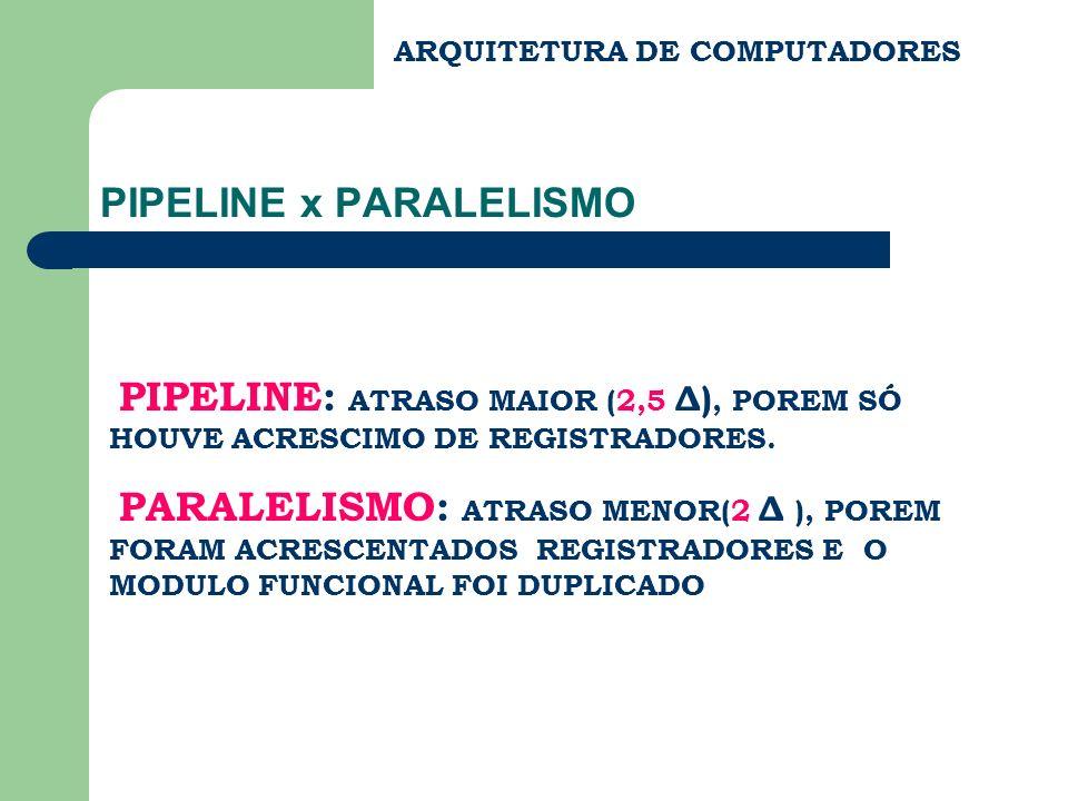 ARQUITETURA DE COMPUTADORES PIPELINE x PARALELISMO PIPELINE: ATRASO MAIOR (2,5 Δ), POREM SÓ HOUVE ACRESCIMO DE REGISTRADORES. PARALELISMO: ATRASO MENO
