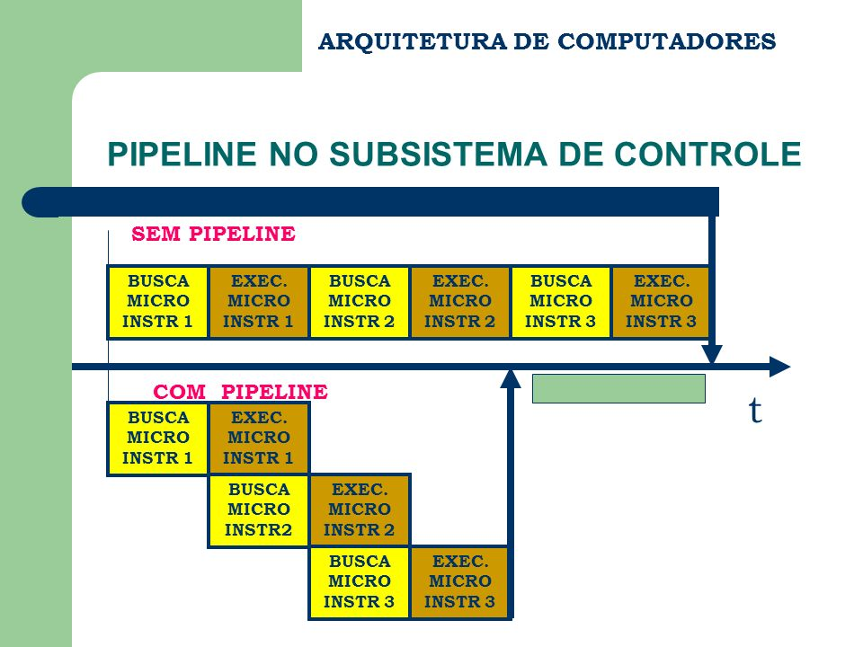 ARQUITETURA DE COMPUTADORES PIPELINE NO SUBSISTEMA DE CONTROLE MEM DE CONTROLE SEQ.