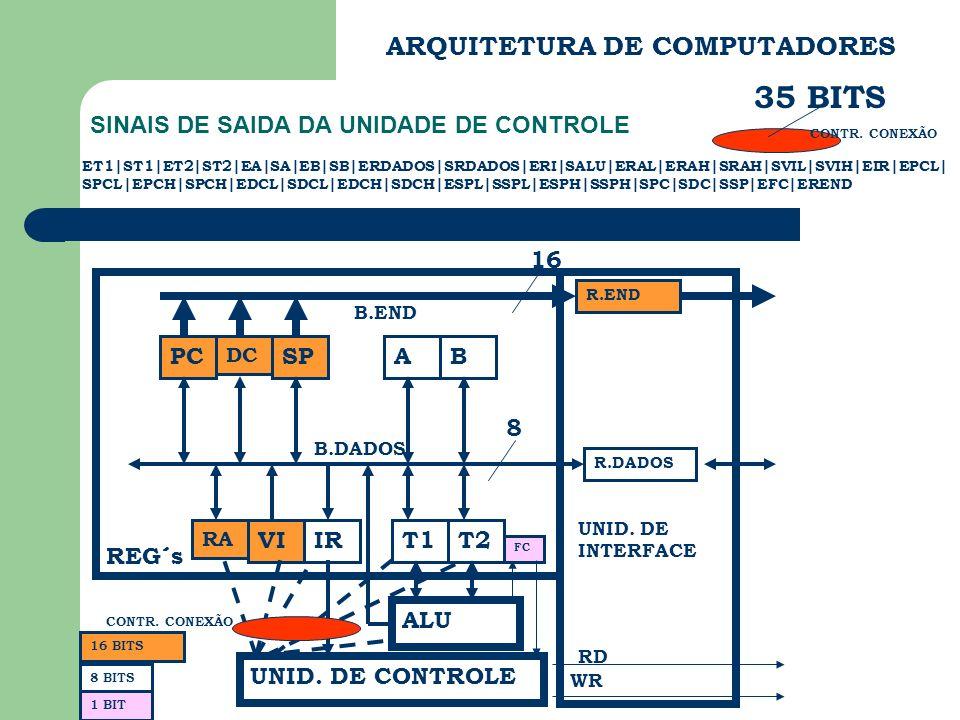 ARQUITETURA DE COMPUTADORES SINAIS DE SAIDA DA UNIDADE DE CONTROLE PC DC SP RA VIIR AB T1T2 ALU FC UNID. DE CONTROLE REG´s B.END B.DADOS R.END R.DADOS