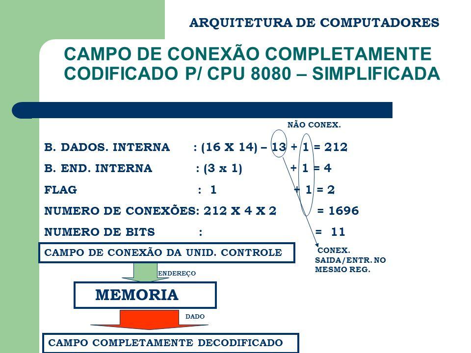 ARQUITETURA DE COMPUTADORES CAMPO DE CONEXÃO COMPLETAMENTE CODIFICADO P/ CPU 8080 – SIMPLIFICADA B. DADOS. INTERNA : (16 X 14) – 13 + 1 = 212 B. END.