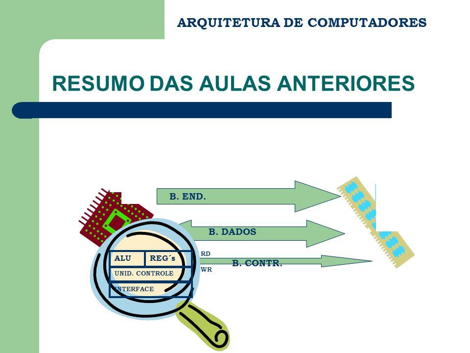 ARQUITETURA DE COMPUTADORES RESUMO DAS AULAS ANTERIORES B. END. B. DADOS B. CONTR. RD WR ALUREG´s UNID. CONTROLE INTERFACE