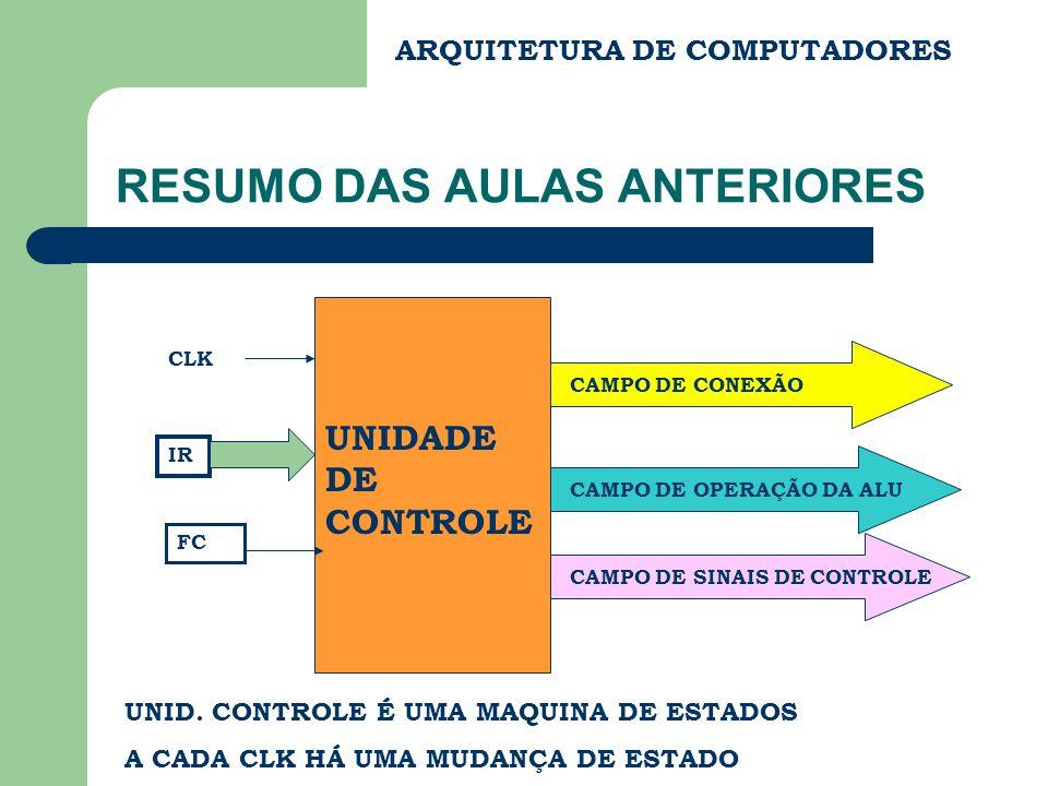 ARQUITETURA DE COMPUTADORES RESUMO DAS AULAS ANTERIORES UNIDADE DE CONTROLE CAMPO DE CONEXÃO CAMPO DE OPERAÇÃO DA ALU CAMPO DE SINAIS DE CONTROLE CLK