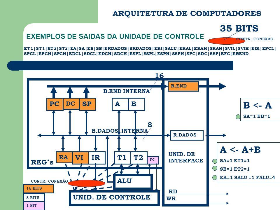 ARQUITETURA DE COMPUTADORES EXEMPLOS DE SAIDAS DA UNIDADE DE CONTROLE PC DC SP RA VIIR AB T1T2 ALU FC UNID. DE CONTROLE REG´s B.END INTERNA B.DADOS IN