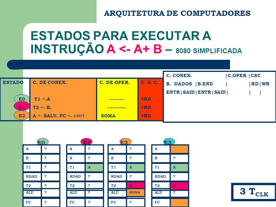 ARQUITETURA DE COMPUTADORES ESTADOS PARA EXECUTAR A INSTRUÇÃO A <- A+ B – 8080 SIMPLIFICADA ESTADO E0 E1 E2 C. CONEX. |C.OPER |CSC B. DADOS |B.END | |
