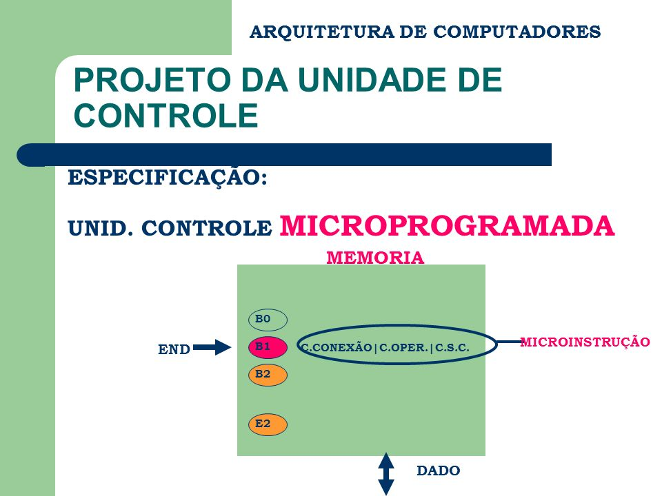C.CONEXÃO|C.OPER.|C.S.C. ARQUITETURA DE COMPUTADORES PROJETO DA UNIDADE DE CONTROLE ESPECIFICAÇÃO: UNID. CONTROLE MICROPROGRAMADA END DADO MEMORIA MIC