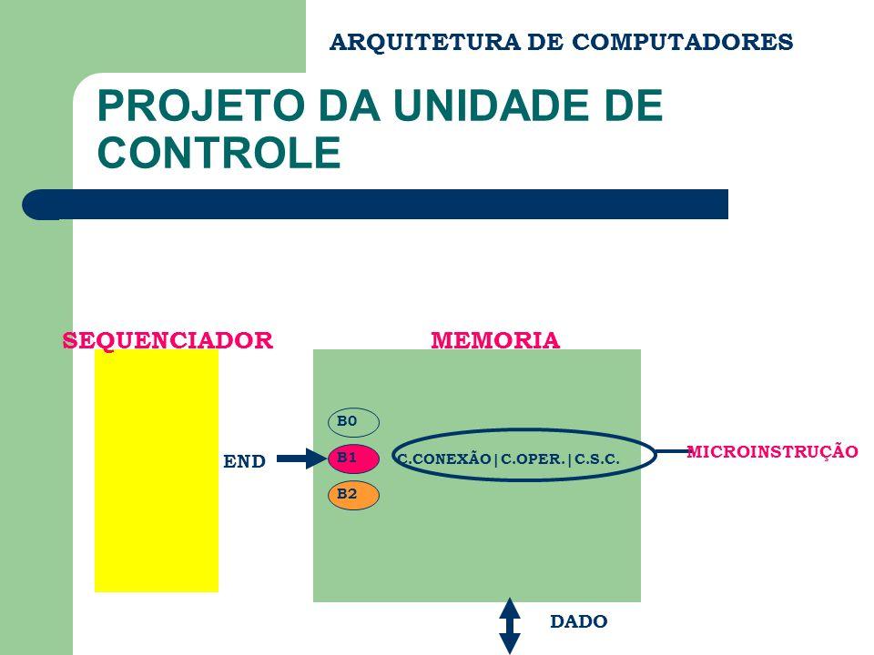 ARQUITETURA DE COMPUTADORES PROJETO DA UNIDADE DE CONTROLE C.CONEXÃO|C.OPER.|C.S.C. END DADO MEMORIA MICROINSTRUÇÃO B0 B1 B2 SEQUENCIADOR