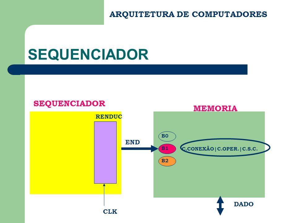 ARQUITETURA DE COMPUTADORES SEQUENCIADOR C.CONEXÃO|C.OPER.|C.S.C. END DADO MEMORIA B0 B1 B2 SEQUENCIADOR RENDUC CLK