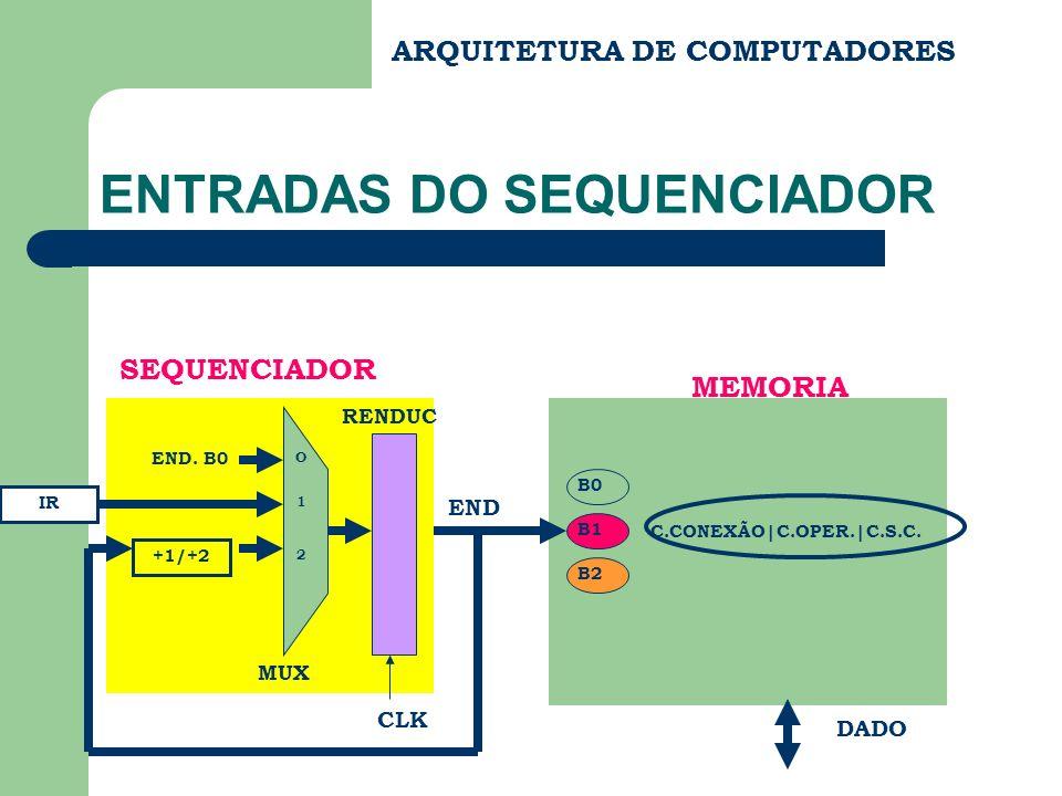 ARQUITETURA DE COMPUTADORES ENTRADAS DO SEQUENCIADOR C.CONEXÃO|C.OPER.|C.S.C. END DADO MEMORIA B0 B1 B2 SEQUENCIADOR RENDUC CLK END. B0 IR +1/+2 O 1 2
