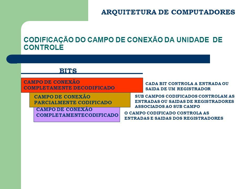 ARQUITETURA DE COMPUTADORES CODIFICAÇÃO DO CAMPO DE CONEXÃO DA UNIDADE DE CONTROLE CAMPO DE CONEXÃO COMPLETAMENTE DECODIFICADO CADA BIT CONTROLA A ENT