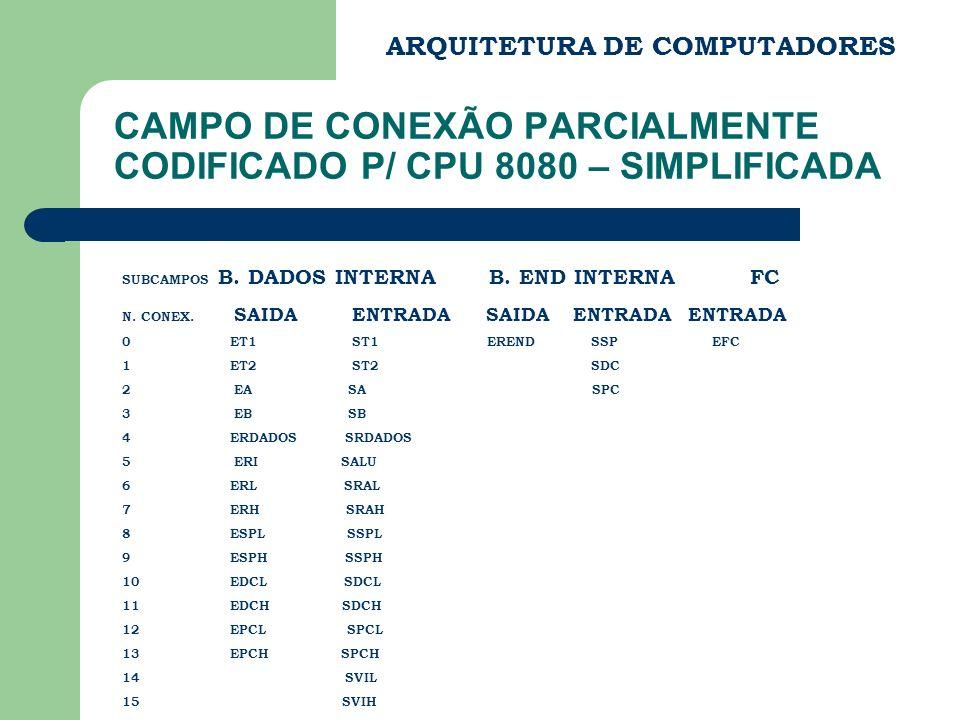 ARQUITETURA DE COMPUTADORES CAMPO DE CONEXÃO PARCIALMENTE CODIFICADO P/ CPU 8080 – SIMPLIFICADA SUBCAMPOS B. DADOS INTERNA B. END INTERNA FC N. CONEX.
