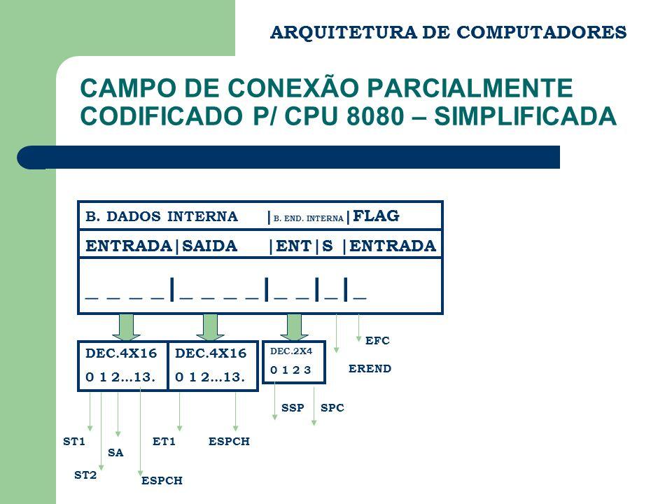 ARQUITETURA DE COMPUTADORES CAMPO DE CONEXÃO PARCIALMENTE CODIFICADO P/ CPU 8080 – SIMPLIFICADA B. DADOS INTERNA | B. END. INTERNA | FLAG ENTRADA|SAID