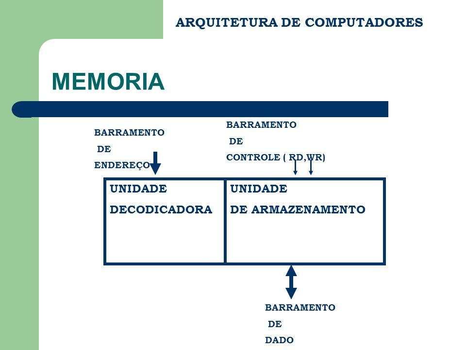 ARQUITETURA DE COMPUTADORES MEMORIA UNIDADE DECODICADORA UNIDADE DE ARMAZENAMENTO BARRAMENTO DE ENDEREÇO BARRAMENTO DE DADO BARRAMENTO DE CONTROLE ( RD,WR)