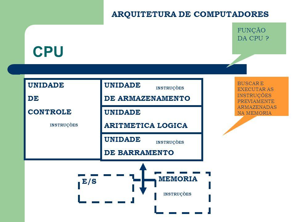 ARQUITETURA DE COMPUTADORES CPU UNIDADE DE CONTROLE UNIDADE DE ARMAZENAMENTO UNIDADE ARITMETICA LOGICA UNIDADE DE BARRAMENTO MEMORIA E/S INSTRUÇÕES FUNÇÃO DA CPU .
