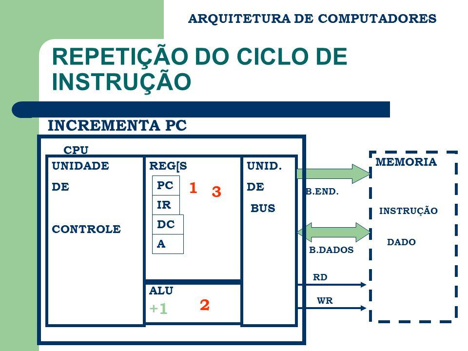 ARQUITETURA DE COMPUTADORES REPETIÇÃO DO CICLO DE INSTRUÇÃO UNIDADE DE CONTROLE REG[S ALU UNID.