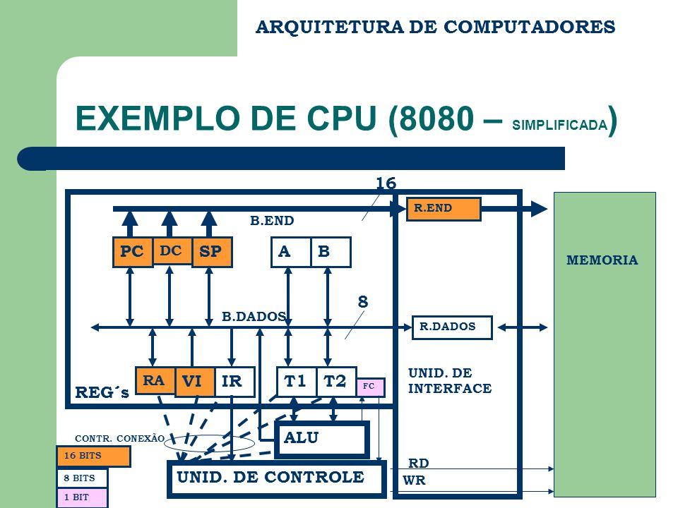 ARQUITETURA DE COMPUTADORES EXEMPLO DE CPU (8080 – SIMPLIFICADA ) PC DC SP RA VIIR AB T1T2 ALU FC UNID.