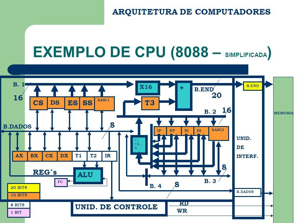 ARQUITETURA DE COMPUTADORES EXEMPLO DE CPU (8088 – SIMPLIFICADA ) CS DS ES BX FC REG´s B.END B.DADOS R.END R.DADOS UNID.