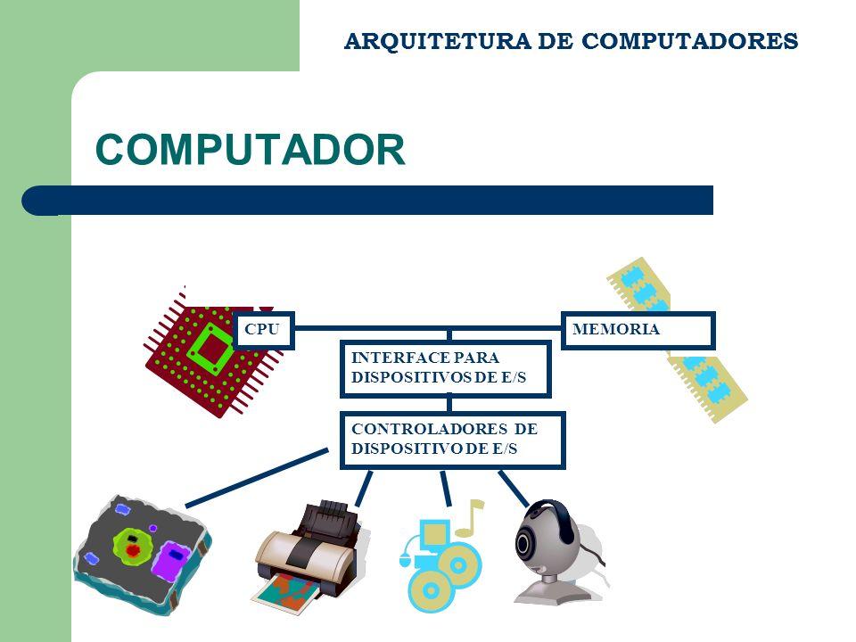 COMPUTADOR ARQUITETURA DE COMPUTADORES INTERFACE PARA DISPOSITIVOS DE E/S CPU CONTROLADORES DE DISPOSITIVO DE E/S MEMORIA