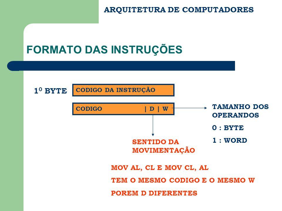 ARQUITETURA DE COMPUTADORES FORMATO DAS INSTRUÇÕES 1 0 BYTE CODIGO DA INSTRUÇÃO CODIGO | D | W TAMANHO DOS OPERANDOS 0 : BYTE 1 : WORD SENTIDO DA MOVI