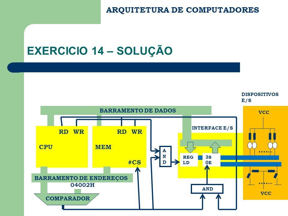 INTERFACE E/S ARQUITETURA DE COMPUTADORES EXERCICIO 14 – SOLUÇÃO RD WR CPU RD WR MEM #CS REG LD BARRAMENTO DE DADOS 3S 0E BARRAMENTO DE ENDEREÇOS 0400