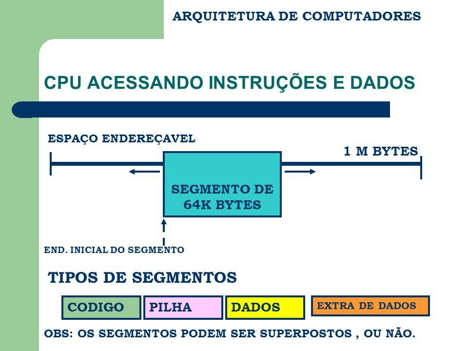 ARQUITETURA DE COMPUTADORES CPU ACESSANDO INSTRUÇÕES E DADOS CODIGODADOSPILHA EXTRA DE DADOS END.