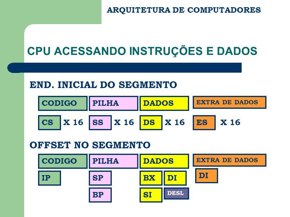 ARQUITETURA DE COMPUTADORES ENTRADA E SAIDA (E/S) (I/O) ENTRADA E SAIDA : CONTROLADOR DE E/S E DISPOSITIVO DE E/S CPU MEMORIA ENTRADA E SAIDA COMPUTADOR AMBIENTE CONTROLADORESDISPOSITIVOS