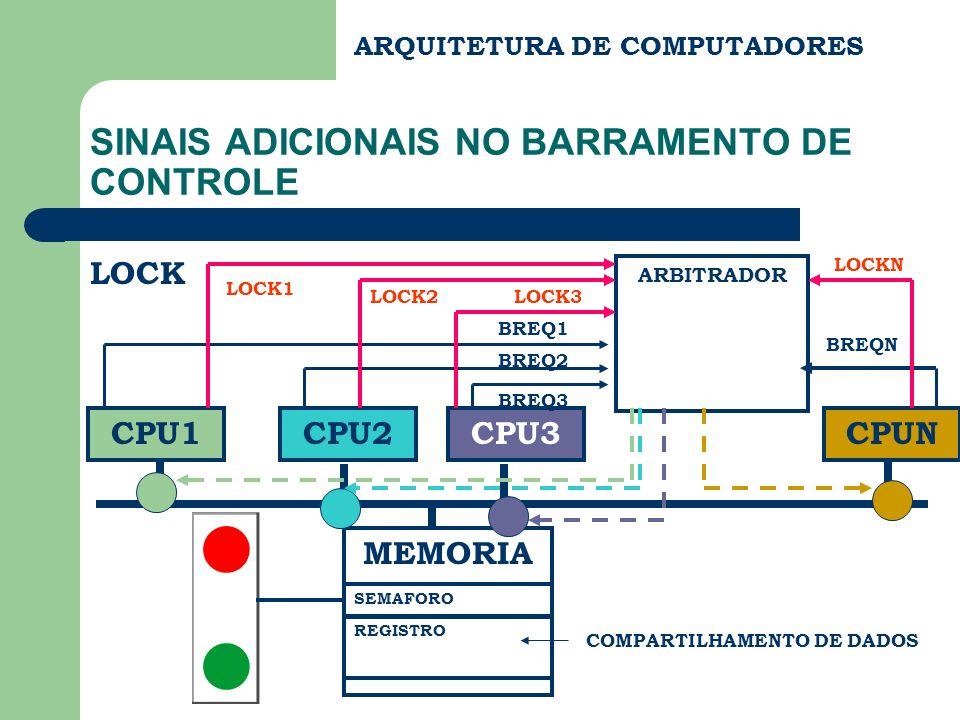 ARQUITETURA DE COMPUTADORES SINAIS ADICIONAIS NO BARRAMENTO DE CONTROLE LOCK CPU1CPU2CPU3 MEMORIA ARBITRADOR CPUN BREQ1 BREQ2 BREQ3 BREQN LOCK1 LOCK2L