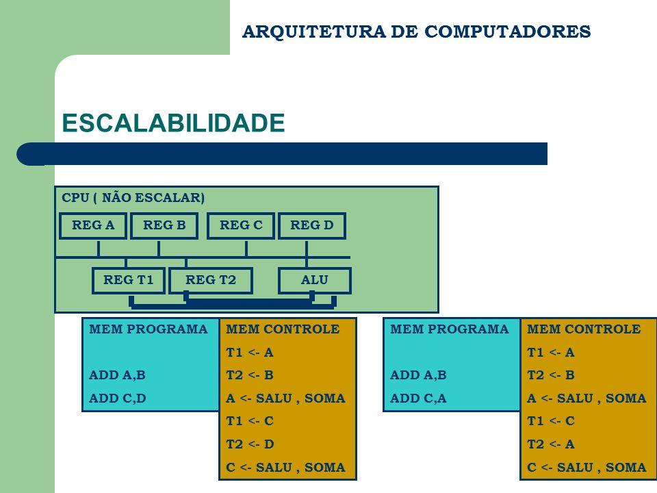 ARQUITETURA DE COMPUTADORES ESCALABILIDADE CPU ( NÃO ESCALAR) REG AREG BREG CREG D REG T1REG T2ALU MEM PROGRAMA ADD A,B ADD C,D MEM CONTROLE T1 <- A T