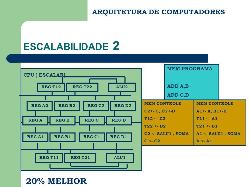 ARQUITETURA DE COMPUTADORES ESCALABILIDADE 2 CPU ( ESCALAR) REG A1REG B1REG C1REG D1 REG T11REG T21ALU1 MEM PROGRAMA ADD A,B ADD C,D REG AREG BREG CRE