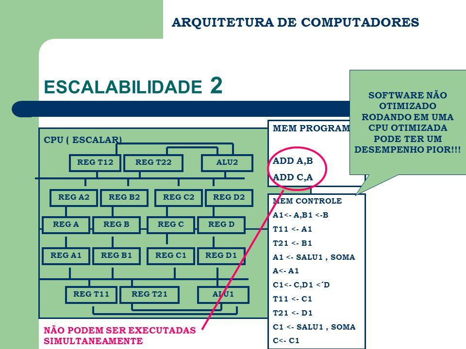 ARQUITETURA DE COMPUTADORES ESCALABILIDADE 2 CPU ( ESCALAR) REG A1REG B1REG C1REG D1 REG T11REG T21ALU1 MEM CONTROLE A1<- A,B1 <-B T11 <- A1 T21 <- B1