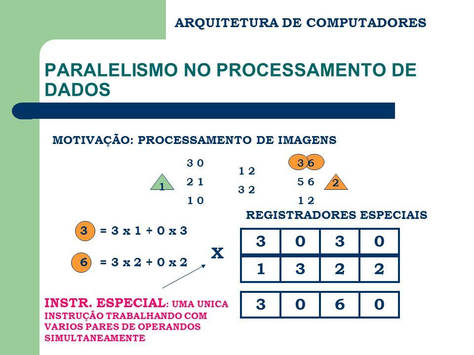 ARQUITETURA DE COMPUTADORES PARALELISMO NO PROCESSAMENTO DE DADOS MOTIVAÇÃO: PROCESSAMENTO DE IMAGENS 1 3 0 2 1 1 0 1 2 3 2 2 3 6 5 6 1 2 3 = 3 x 1 +