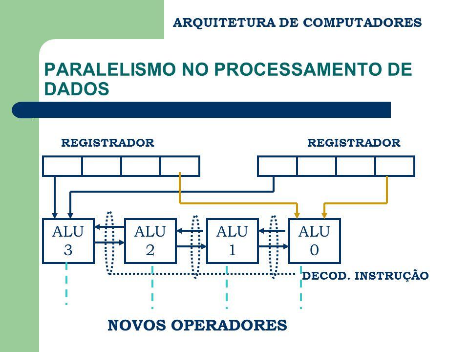 ARQUITETURA DE COMPUTADORES PARALELISMO NO PROCESSAMENTO DE DADOS REGISTRADOR ALU 3 ALU 2 ALU 1 ALU 0 DECOD. INSTRUÇÃO NOVOS OPERADORES
