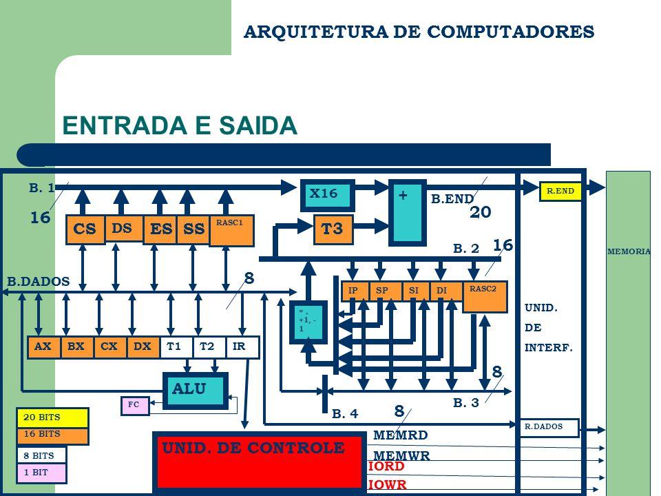 ARQUITETURA DE COMPUTADORES ENTRADA E SAIDA C.COM.|C.OPER.|C.S.C.|C.PROX.END.