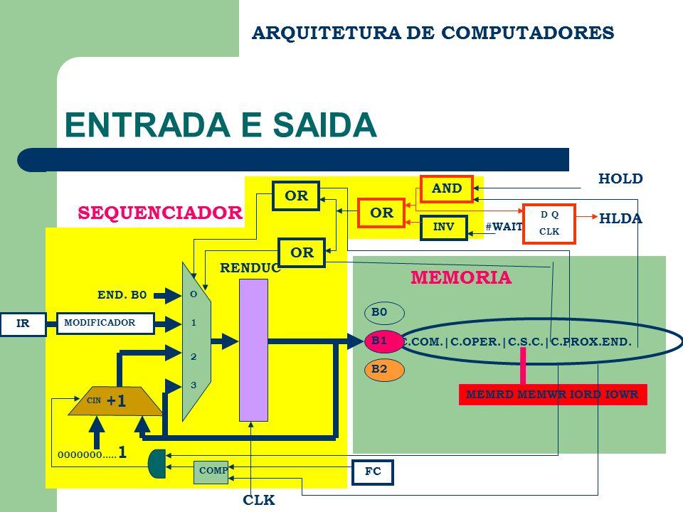 ARQUITETURA DE COMPUTADORES CONTROLE DE E/S – INTERRUPÇÃO CASO INT =1, O MICROPROGRAMA DE ATENDIMENTO AO PEDIDO DE INTERRUPÇÃO É DISPARADO E ELE DEVE FAZER O SEGUINTE: 1.