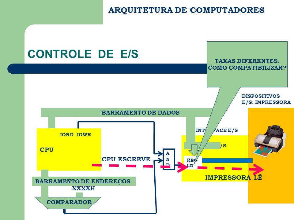 ARQUITETURA DE COMPUTADORES CONTROLE DE E/S IORD IOWR CPU REGISTRADOR LD BARRAMENTO DE DADOS BARRAMENTO DE ENDEREÇOS XXXXH COMPARADOR ANDAND INTERFACE E/S DISPOSITIVOS E/S: IMPRESSORA CPU ESCREVE IMPRESSORA LÊ FFD COMPATIBILIZAÇÃO USANDO FLAG (FF) COMO SEMAFORO.